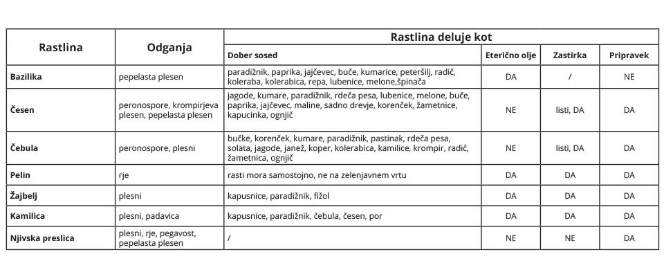 tabela bolezni rastlin