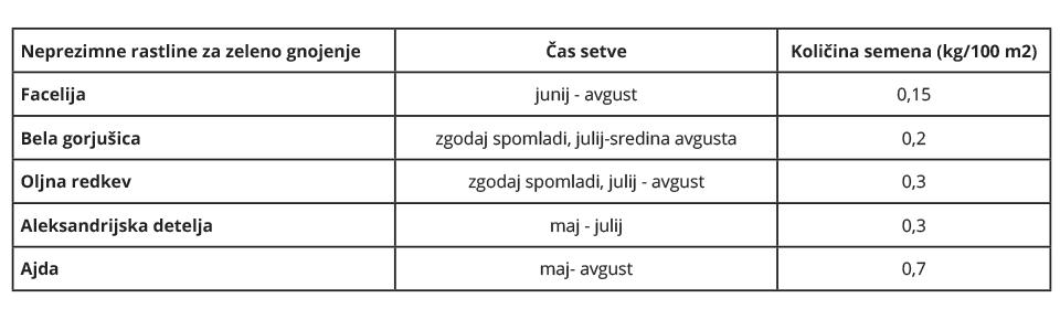 zeleno gnojenje tabela