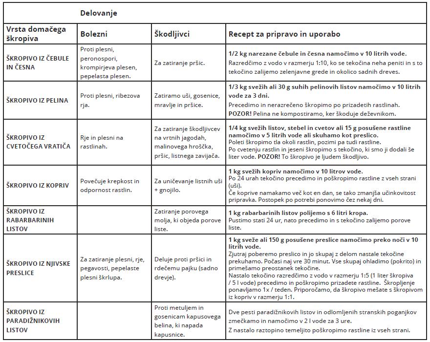 Tabela receptov za pripravo domačih škropiv