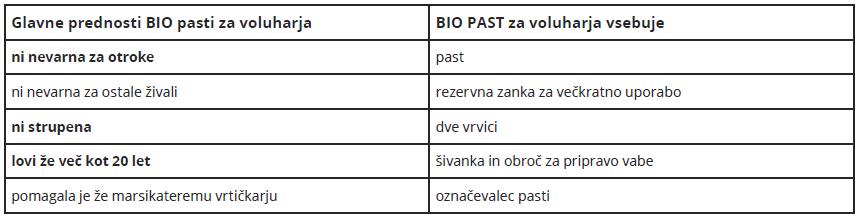 tabela-bio-past-voluhar