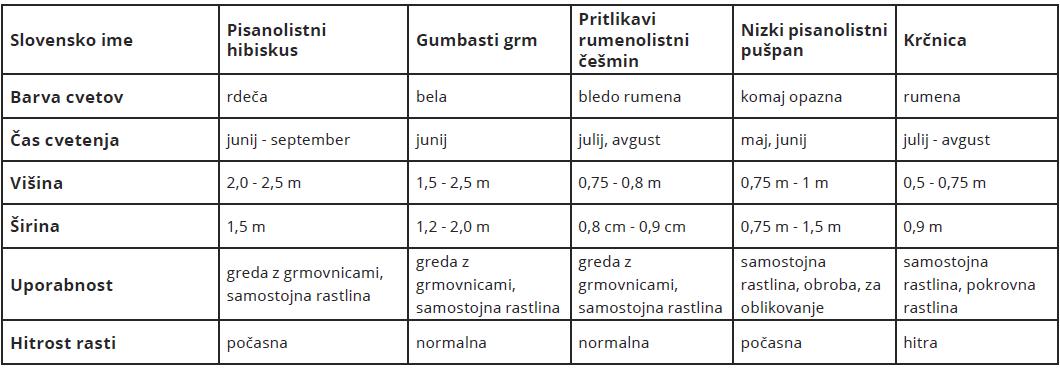 tabela-znacilnosti-posameznih-grmov