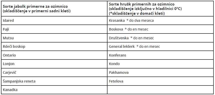 Sorte-jabolk-hrusk-za-ozimnico - Tabela-nova