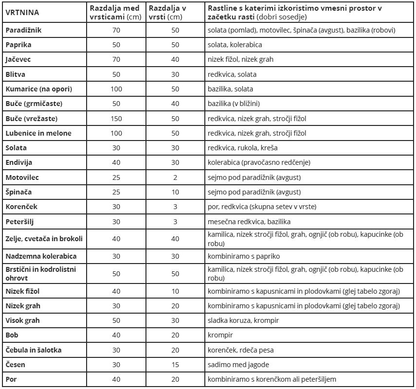 Dobri sosedje vrtnin in razdalja setve - Tabela