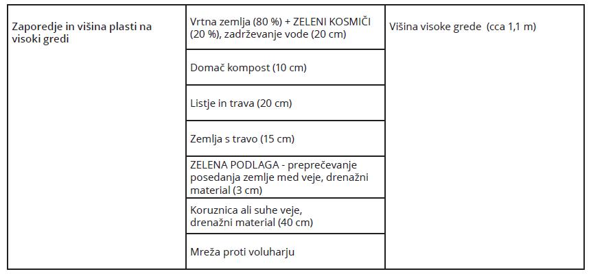 02-tabela-visoka-greda-plasti