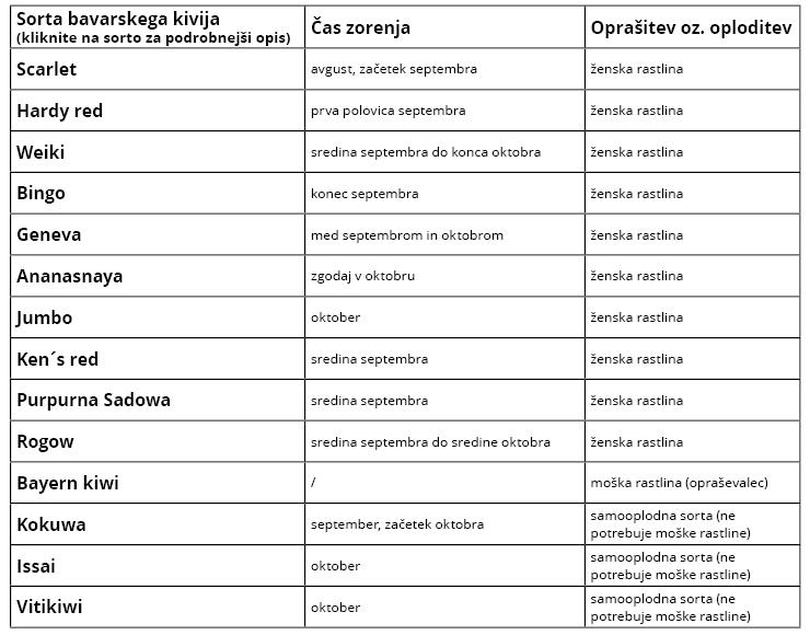 bavarski_kiviji_tabela