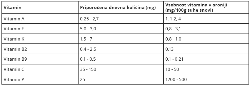 Koncentracija-vitaminov-v-Aroniji-tabela
