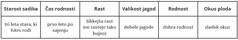 tabela-lastnosti-dobre-sadike-goji-jagode