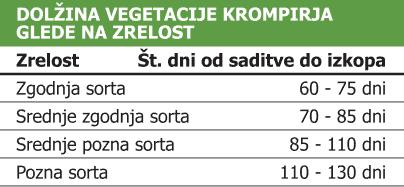 tabela-dolzina-vegetacije