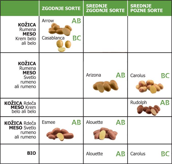 tabela-sorte-krompirja