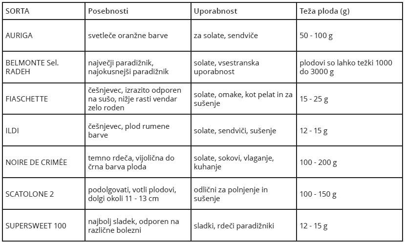 tabela-nove-sorte-paradiznika