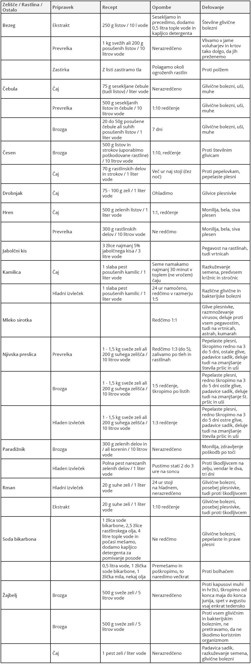 tabela naravnih pripravkov proti boleznim in škodljivcem